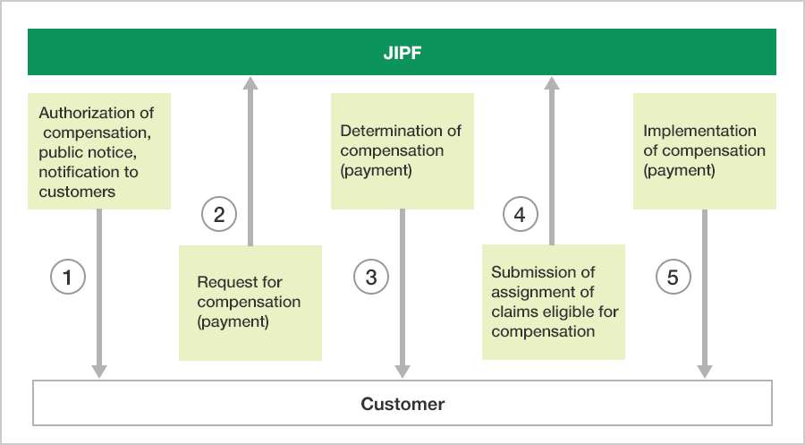 Figure of Flow of Compensation Procedures