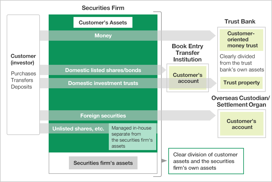 Figure of Customer (investor) assets are protected by separate management