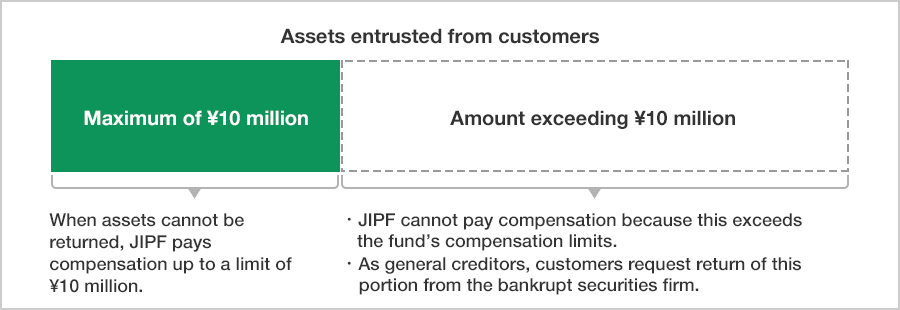 Figure of JIPF Compensation Limits
